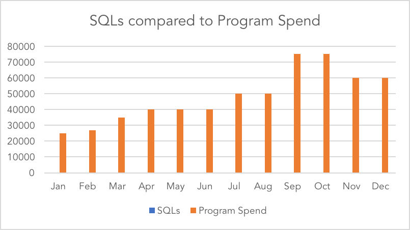 sql-vs-spend-one-axis