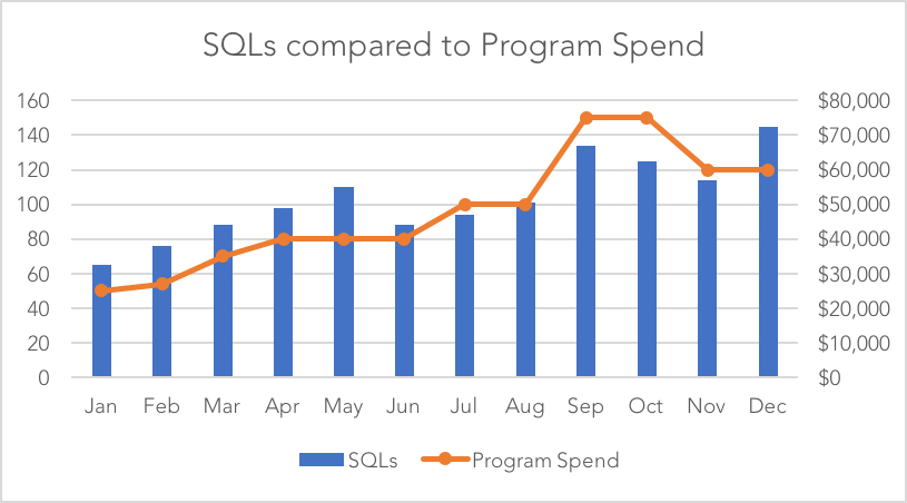 sql-vs-spend-two-axis